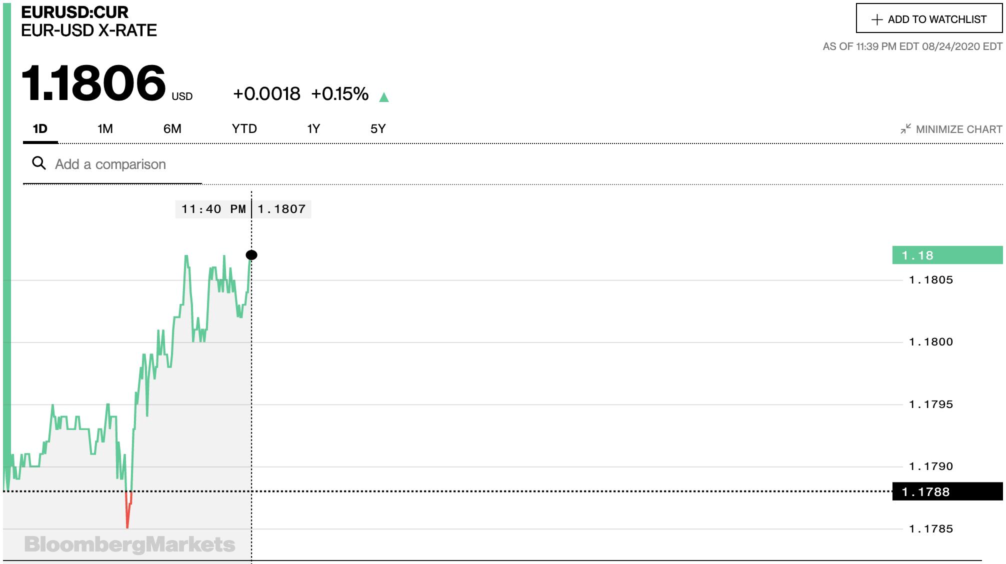 Tỷ giá euro hôm nay 25/8: Duy trì ổn định, tăng giảm không đáng kể tại các ngân hàng - Ảnh 2.