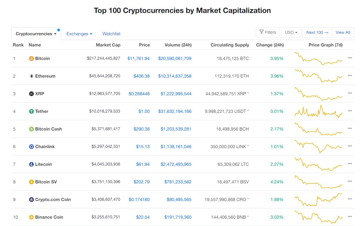 Nhóm 10 đồng tiền hàng đầu theo giá trị thị trường ngày 25/8 (nguồn: CoinMarketCap)