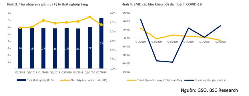 BSC: Các doanh nghiệp SME là đối tượng bị ảnh hưởng nhiều nhất do COVID-19 - Ảnh 1.