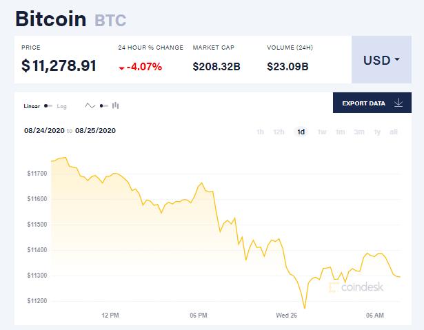 Chỉ số giá bitcoin hôm nay 26/8 (nguồn: CoinDesk)