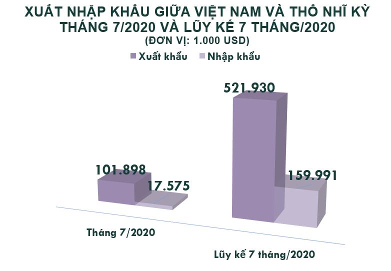 Xuất nhập khẩu Việt Nam và Thổ Nhĩ Kỳ tháng 7/2020: Nhập khẩu giảm 25% so với tháng trước - Ảnh 2.