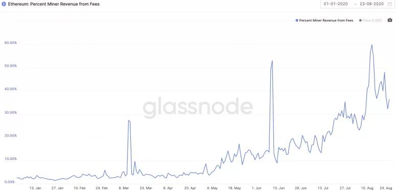 Độ khó khai thác ethereum tăng cực đỉnh (nguồn: CoinDesk)
