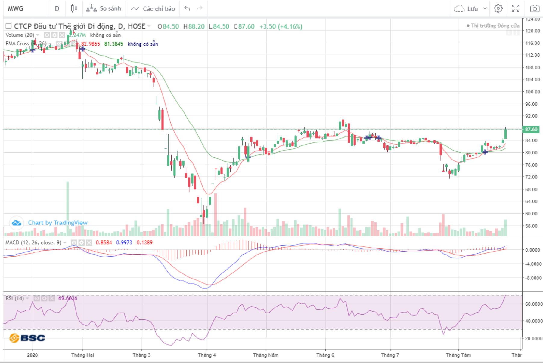 Cổ phiếu tâm điểm ngày 26/8: MWG, GAS, GTN, DTD - Ảnh 2.