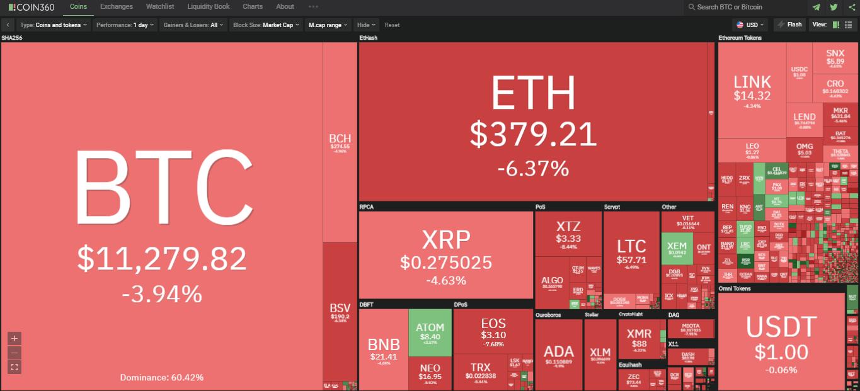 Toàn cảnh thị trường ngày 26/8 (nguồn: Coin360.com)