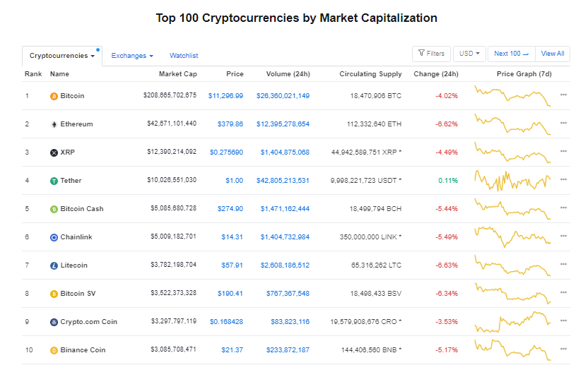 Nhóm 10 đồng tiền hàng đầu theo giá trị thị trường ngày 26/8 (nguồn: CoinMarketCap)