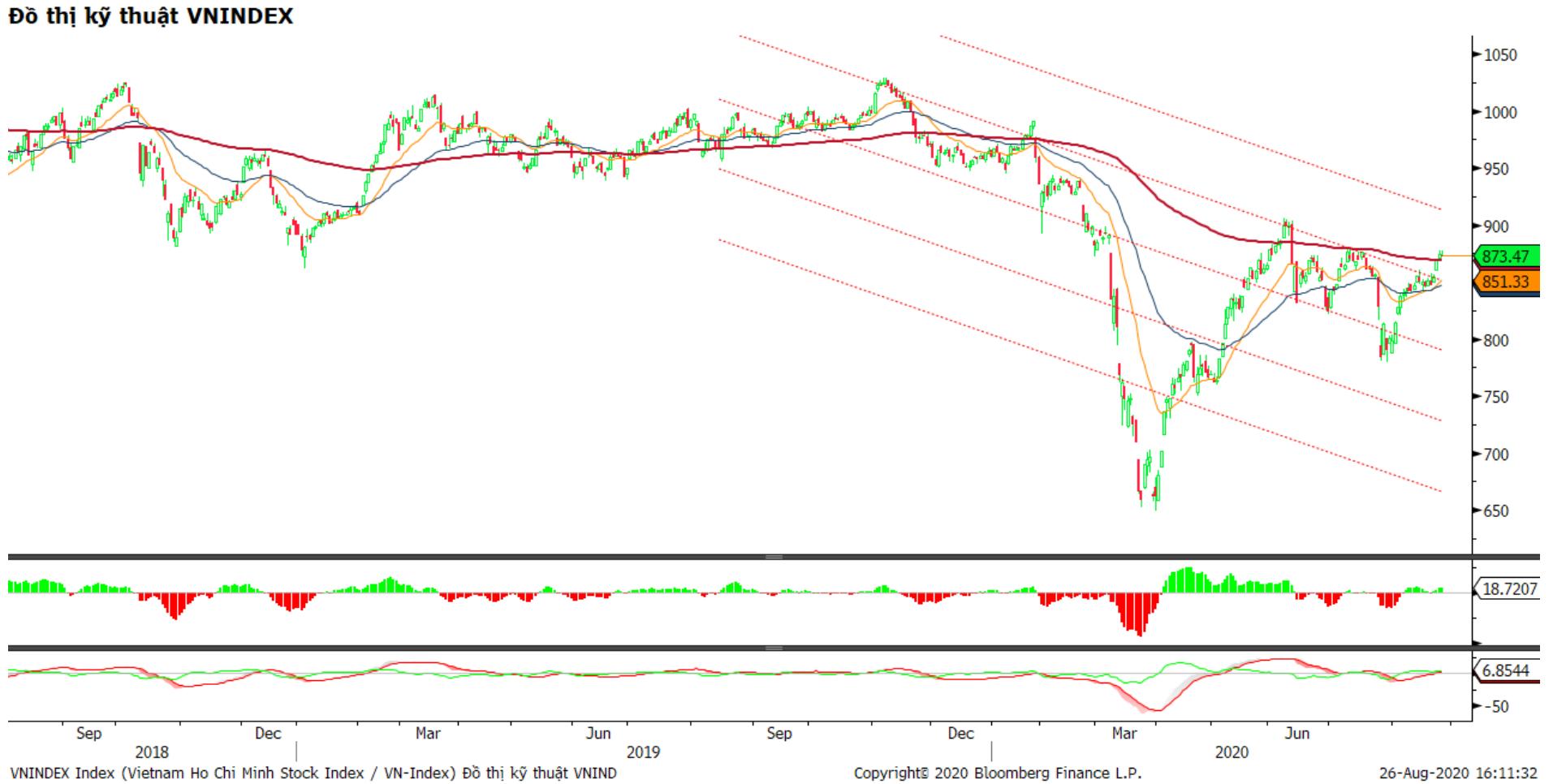Nhận định thị trường chứng khoán ngày 27/8: Tăng điểm cuối phiên? - Ảnh 1.