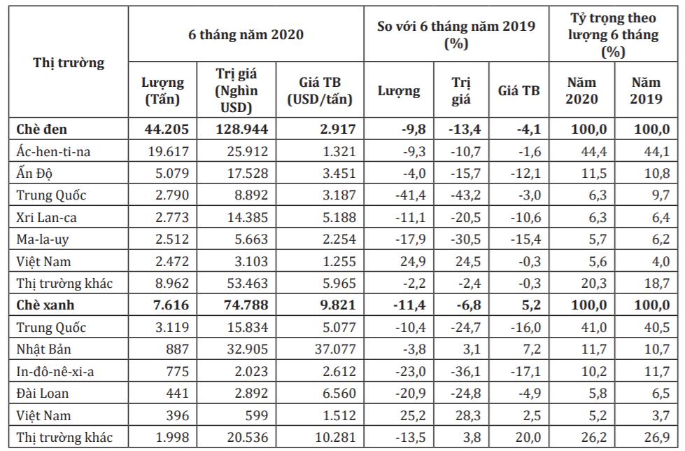 Mỹ tăng mạnh nhập khẩu chè Việt Nam trong nửa đầu năm nay - Ảnh 1.