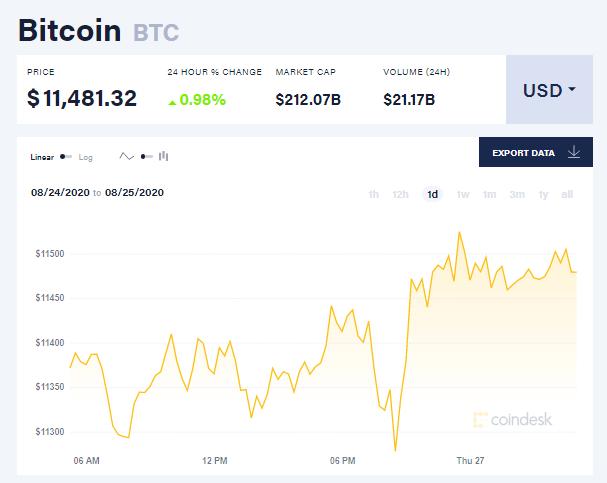 Chỉ số giá bitcoin hôm nay 27/8 (nguồn: CoinDesk)