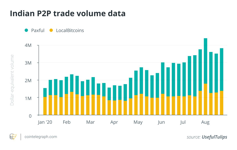 Tăng trưởng thị trường P2P tại Ấn Độ (nguồn: CoinTelegraph)