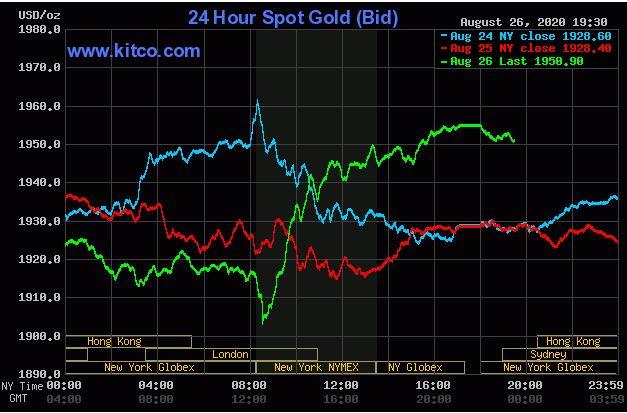 Giá vàng hôm nay 27/8: Vàng tăng hơn 1% khi đồng USD sụt giảm - Ảnh 1.