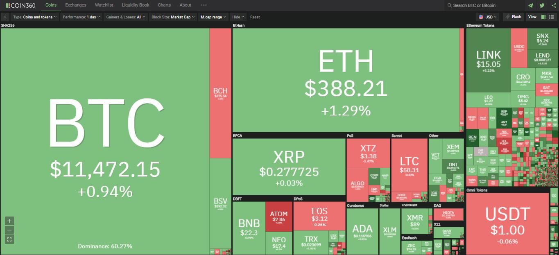 Toàn cảnh thị trường ngày 27/8 (nguồn: Coin360.com)