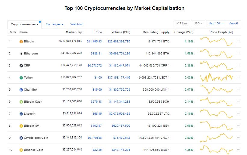Nhóm 10 đồng tiền hàng đầu theo giá trị thị trường ngày 27/8 (nguồn: CoinMarketCap)