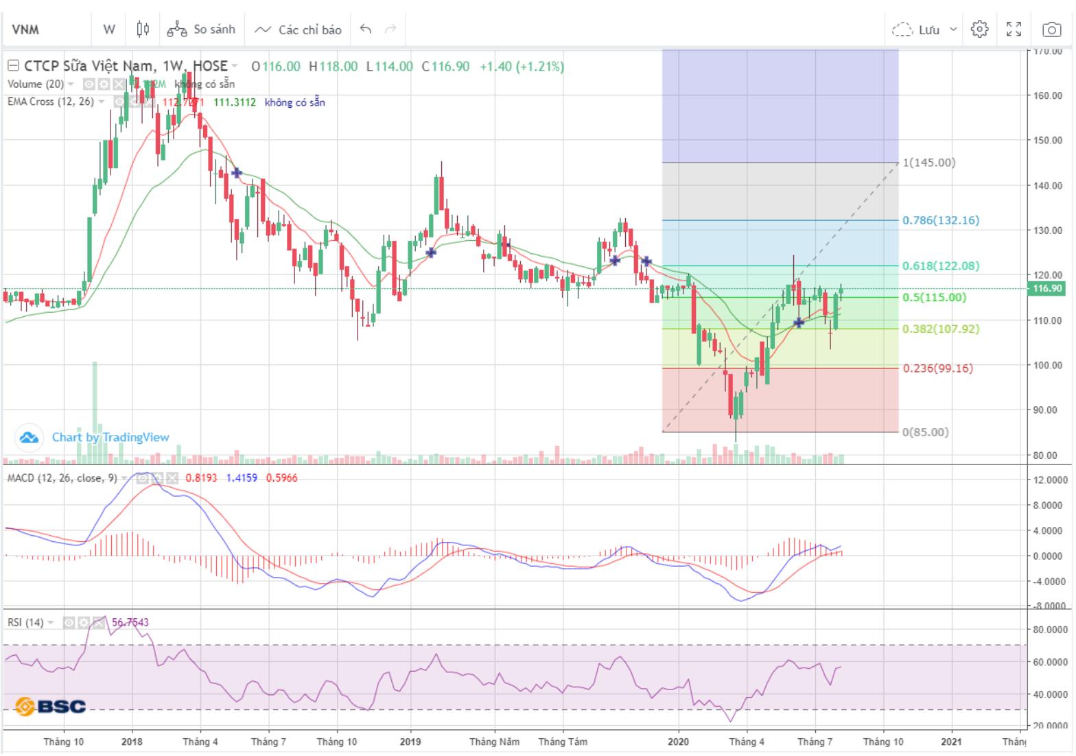 Cổ phiếu tâm điểm ngày 28/8: VNM, GTN, SAB - Ảnh 2.