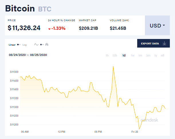 Chỉ số giá bitcoin hôm nay 28/8 (nguồn: CoinDesk)