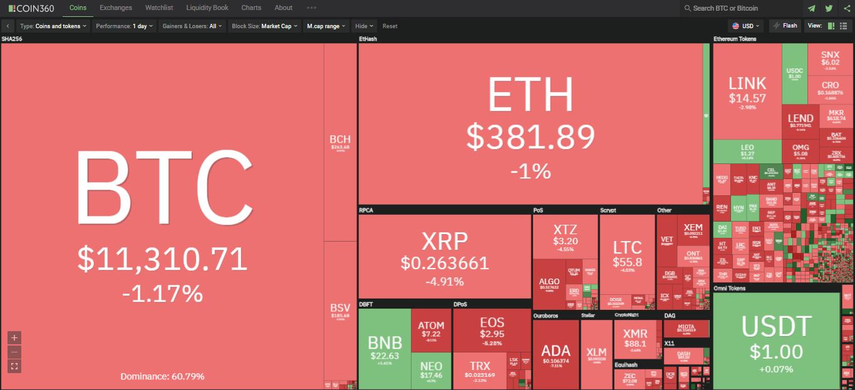 Toàn cảnh thị trường ngày 28/8 (nguồn: Coin360.com)