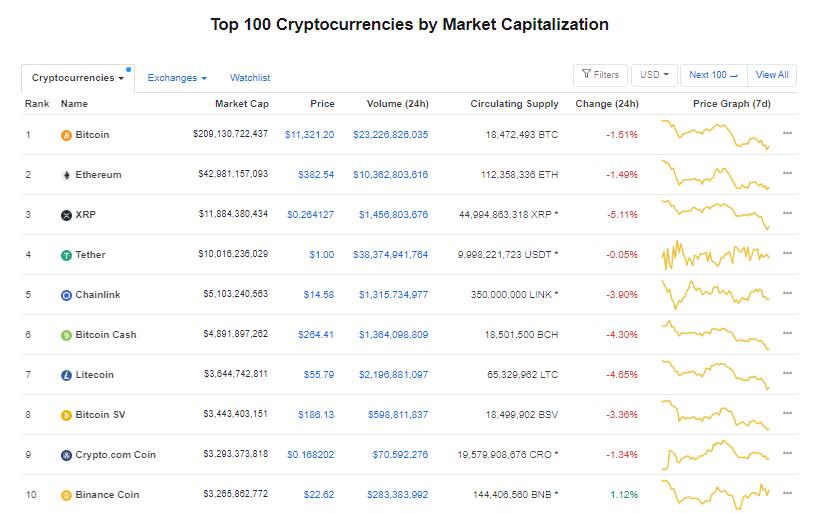 Nhóm 10 đồng tiền hàng đầu theo giá trị thị trường ngày 28/8 (nguồn: CoinMarketCap)
