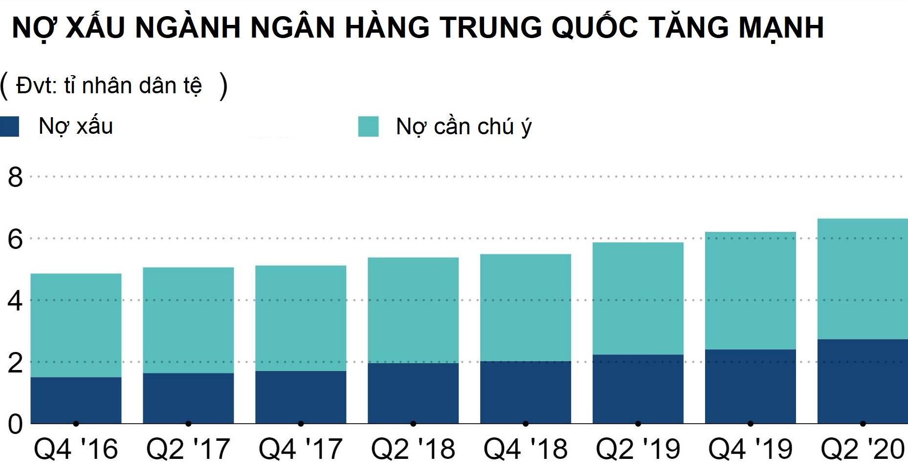 Lợi nhuận các ngân hàng Trung Quốc có thể giảm mạnh nhất trong 10 năm - Ảnh 2.
