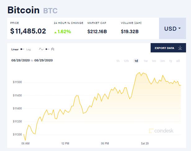Chỉ số giá bitcoin hôm nay 29/8 (nguồn: CoinDesk)