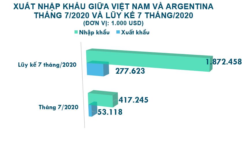 Xuất nhập khẩu Việt Nam và Argentina tháng 7/2020: Nhập khẩu dược phẩm tăng trưởng mạnh nhất - Ảnh 2.