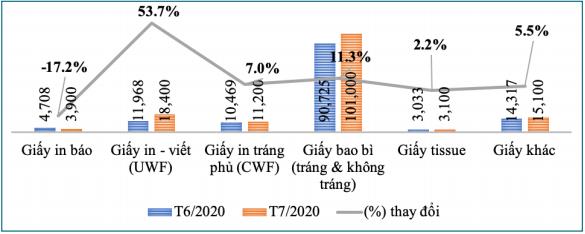 Bản tin kinh tế ngành giấy số 8/2020: Tình hình sản xuất - kinh doanh ngành giấy tháng 7 tăng trưởng nhẹ - Ảnh 3.
