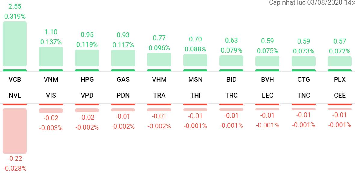 Thị trường chứng khoán 3/8: VN-Index tăng hơn 16 điểm, rổ VN30 có 29 mã tăng giá