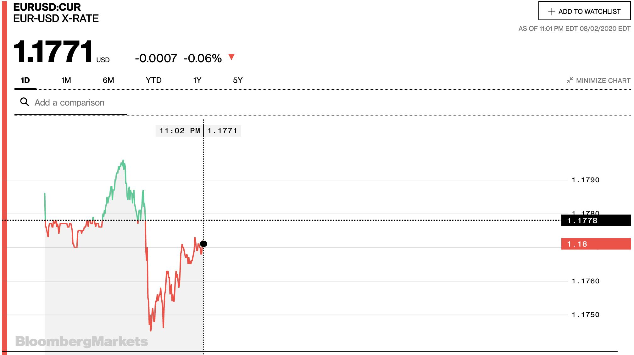 Tỷ giá euro hôm nay 3/8: Đồng loạt giảm tại các ngân hàng ngày đầu tuần - Ảnh 2.