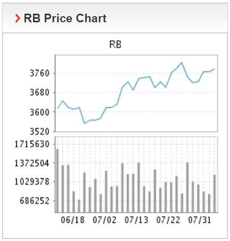 Giá thép xây dựng hôm nay 3/8: Thép thanh tăng giá mạnh trong ngày giao dịch đầu tuần  - Ảnh 2.