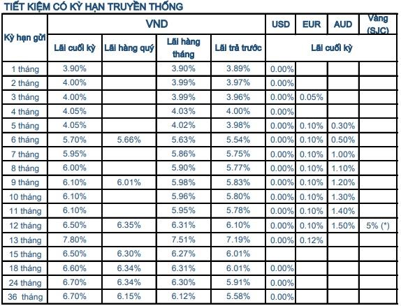 Lãi suất ngân hàng Sacombank tháng 8/2020: cao nhất là 7,8%/năm - Ảnh 1.