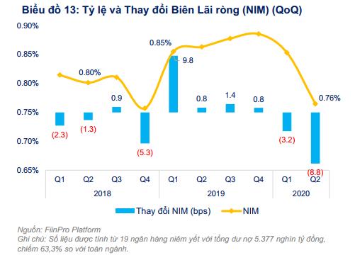 Biên thu nhập lãi thuần của các ngân hàng giảm mạnh nhất kể từ quí I/2018 - Ảnh 1.