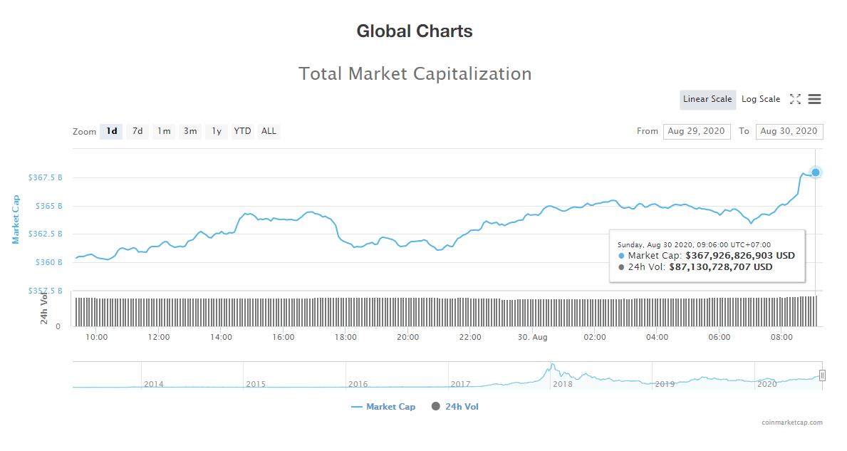 Tổng giá trị thị trường tiền kĩ thuật số và khối lượng giao dịch ngày 30/8 (nguồn: CoinTelegraph)