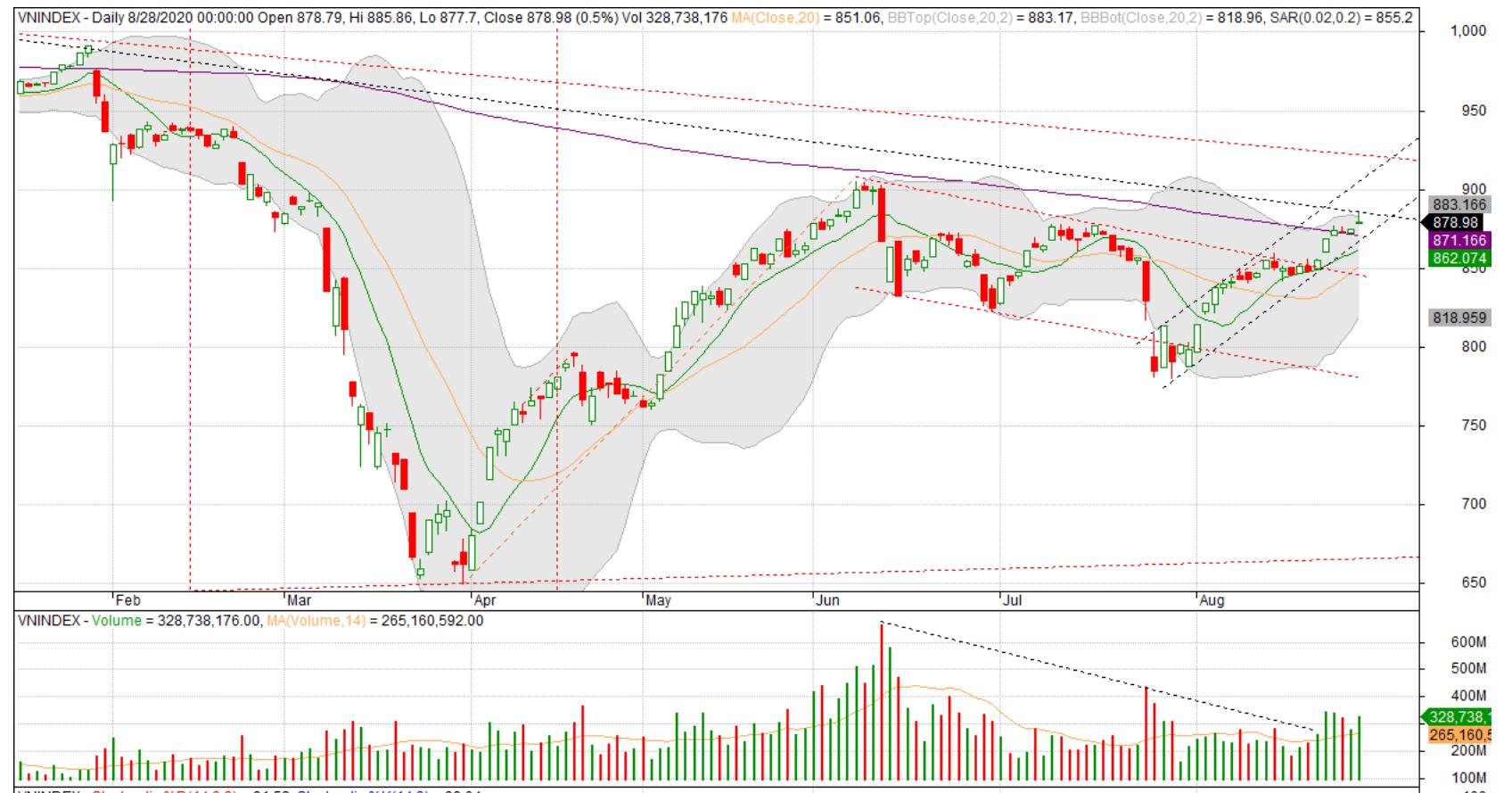 Nhận định thị trường chứng khoán tuần 31/8 - 4/9: Hướng đến vùng 900 điểm xen lẫn nhịp điều chỉnh - Ảnh 1.