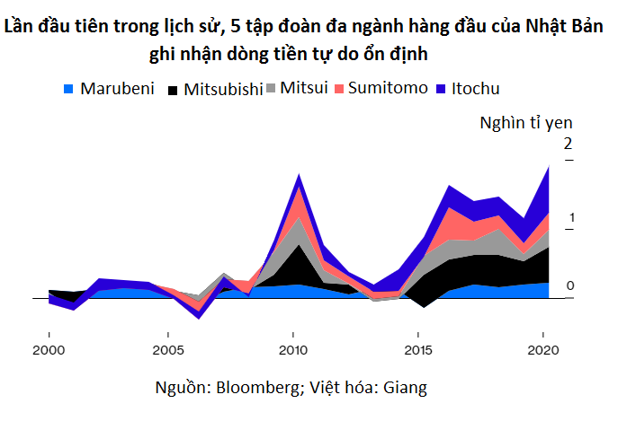 Lí do Warren Buffett rót hàng tỉ USD vào doanh nghiệp Nhật Bản - Ảnh 2.