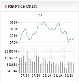 Giá thép xây dựng hôm nay 31/8: Thép thanh tăng giá trong ngày giao dịch đầu tuần  - Ảnh 2.