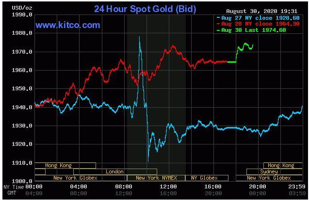 Giá vàng hôm nay 31/8: Vàng tăng lên 1.974 USD/ounce trong phiên đầu tuần - Ảnh 1.
