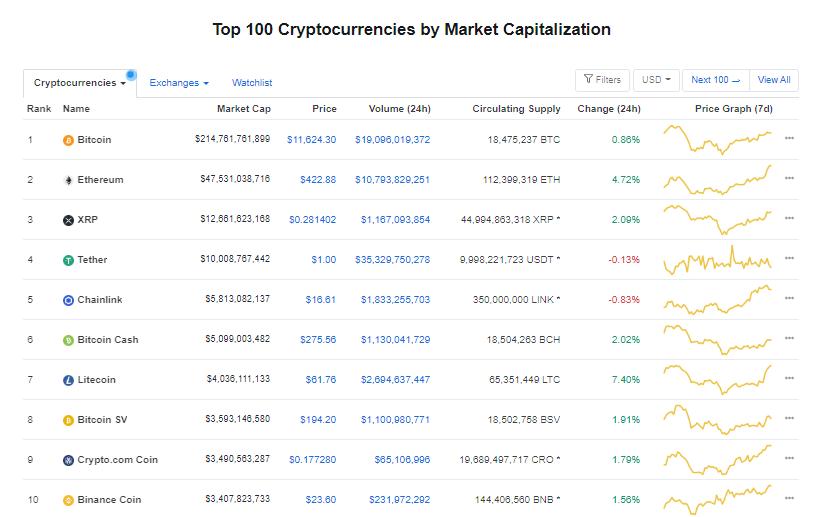 Nhóm 10 đồng tiền hàng đầu theo giá trị thị trường ngày 31/8 (nguồn: CoinMarketCap)