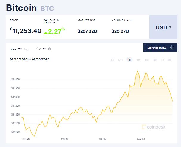 Chỉ số giá bitcoin hôm nay 4/8 (nguồn: CoinDesk)