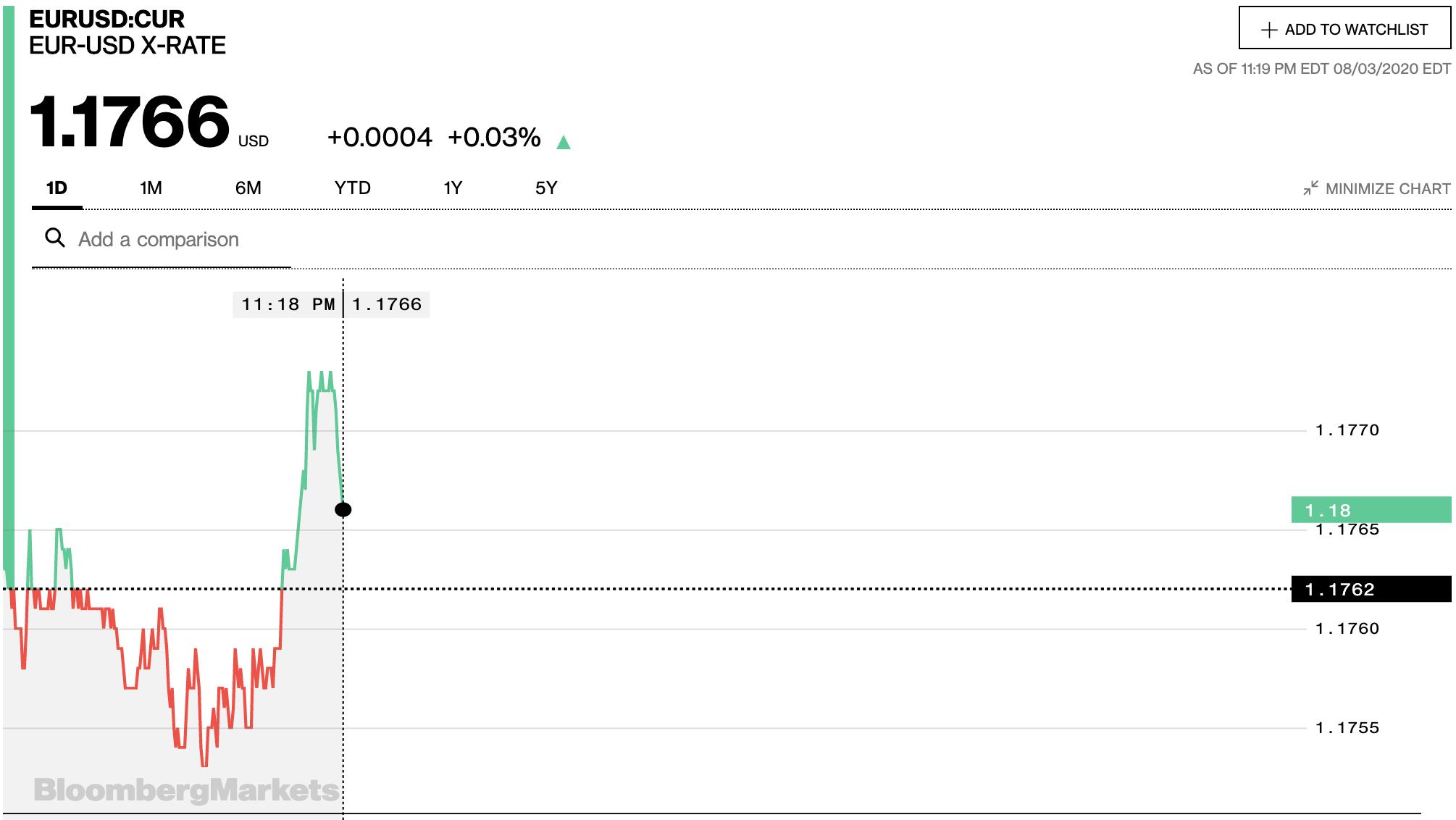 Tỷ giá euro hôm nay 4/8: Thị trường tự do giảm nhẹ - Ảnh 2.