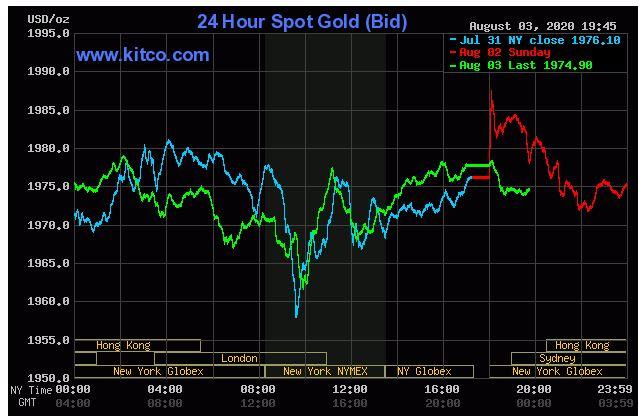 Giá vàng hôm nay 3/8: Tiếp tục giảm khi đồng USD đang mạnh lên - Ảnh 1.