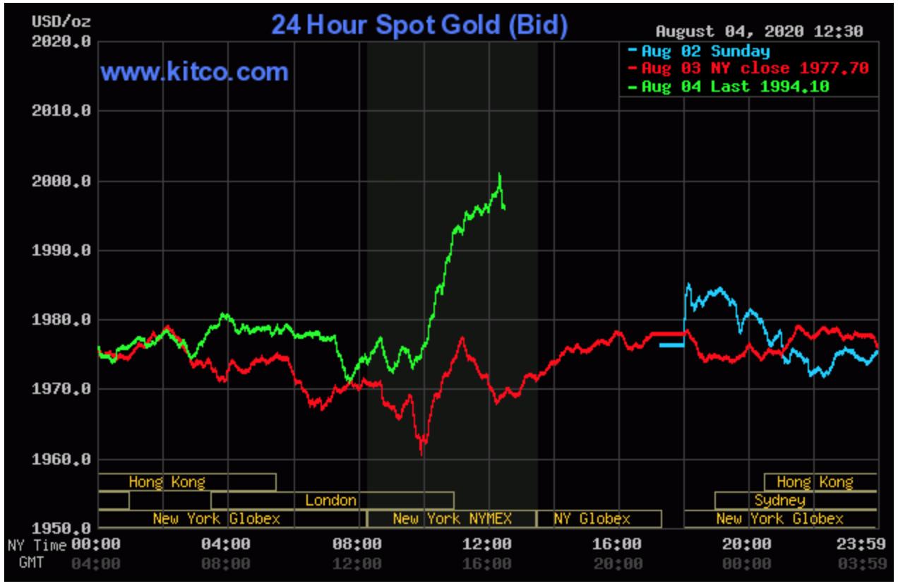 Giá vàng thế giới vượt ngưỡng 2.000 USD/ounce - Ảnh 1.