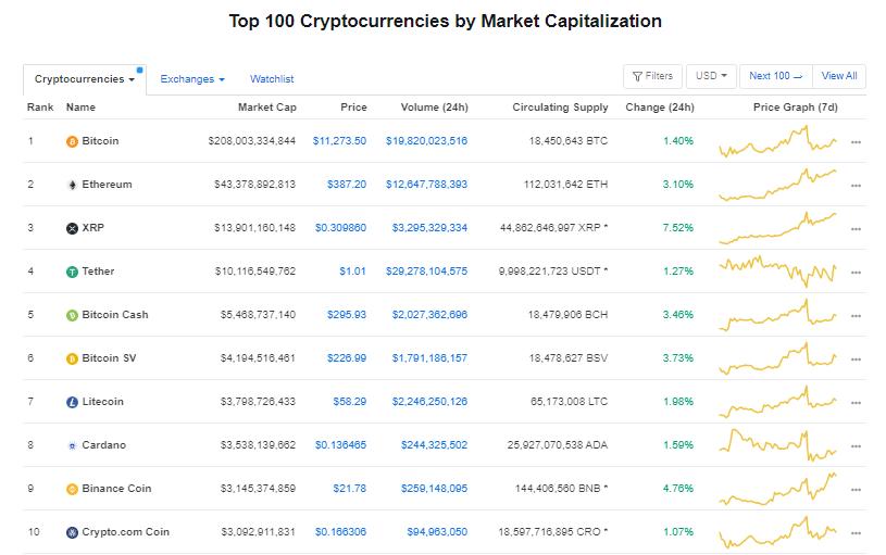 Nhóm 10 đồng tiền hàng đầu theo giá trị thị trường ngày 4/8 (nguồn: CoinMarketCap)