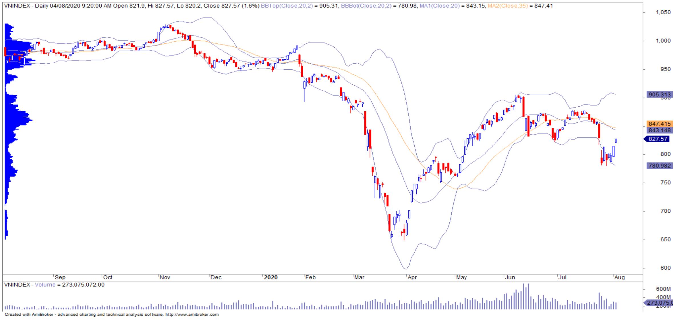 Nhận định thị trường chứng khoán ngày 5/8: Cơ hội trở lại vùng 840 điểm, NĐT thận trọng khi thanh khoản mất hút - Ảnh 1.
