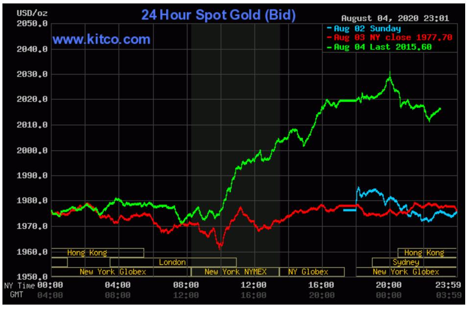 Giá vàng dự báo có thể lên 2.200 USD/ounce, SJC đã nhắm mốc 59 triệu đồng/lượng - Ảnh 1.