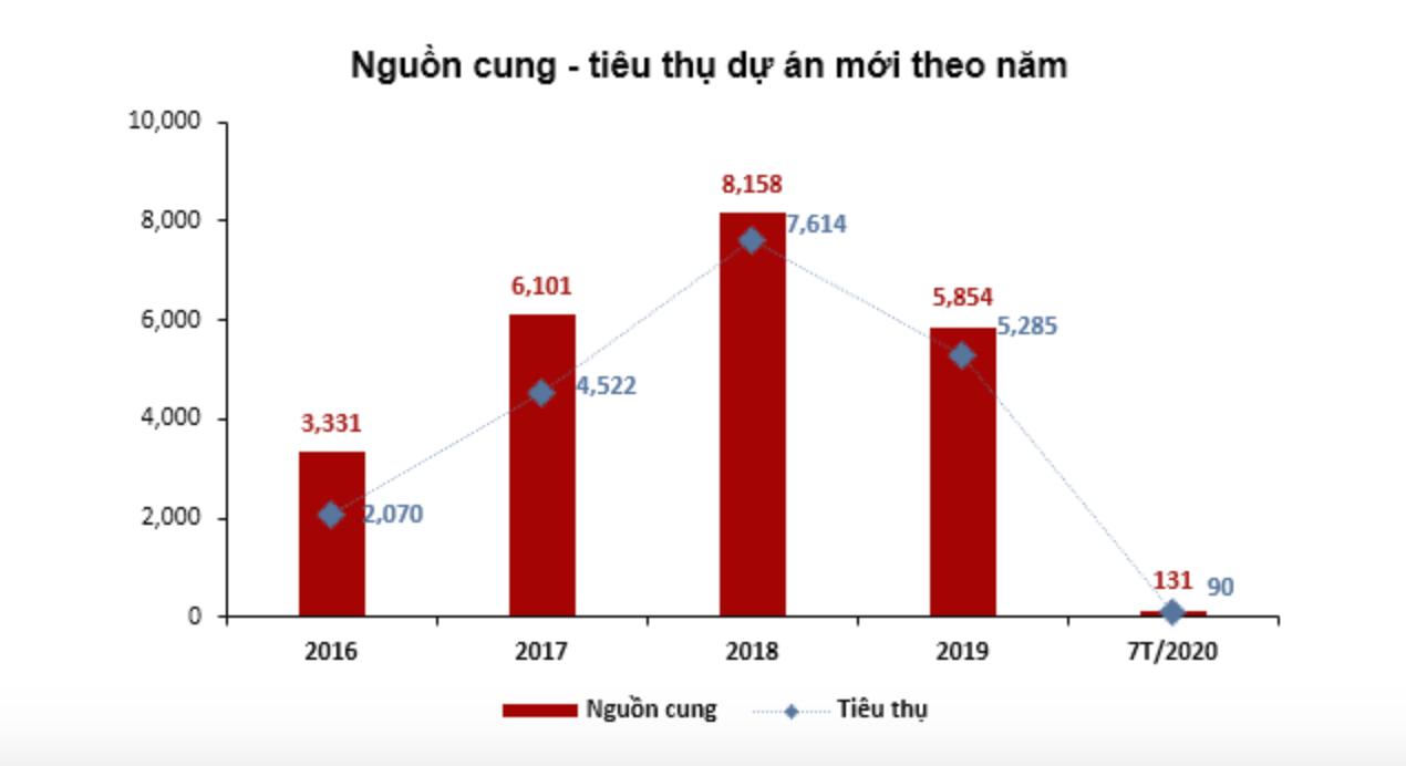 Thị trường bất động sản Đà Nẵng 7 tháng đầu năm 2020 thế nào? - Ảnh 1.
