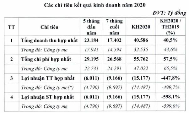 Vietnam Airlines ước lỗ gần 15.200 tỉ đồng, muốn bán bớt 9 tàu bay - Ảnh 2.