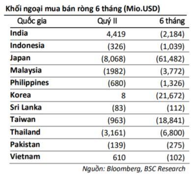 Chứng khoán Việt Nam đang có nhiều yếu tố để bước vào sóng tăng mới - Ảnh 3.