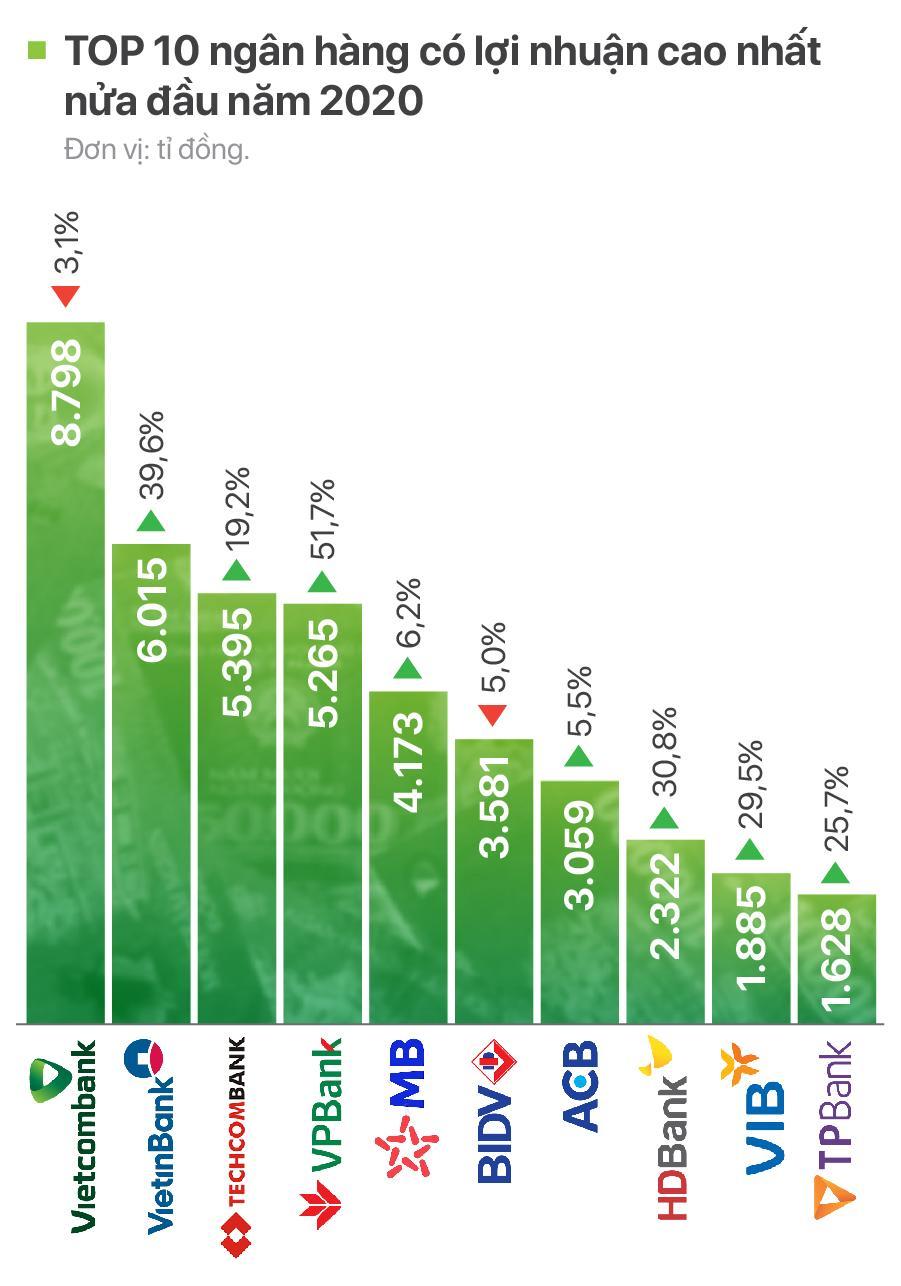 TOP 10 ngân hàng có lợi nhuận cao nhất nửa đầu năm 2020 - Ảnh 1.