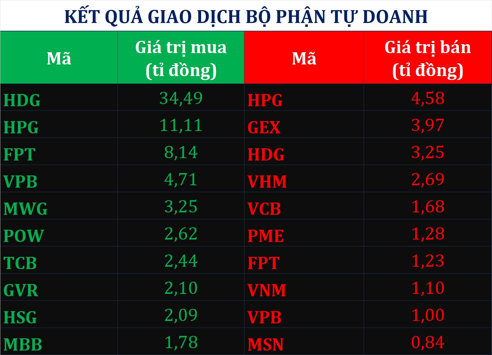 Dòng tiền thông minh 5/8: Tự doanh duy trì đà mua ròng phiên VN-Index tăng gần 13 điểm - Ảnh 1.