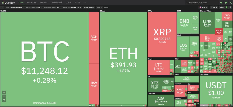 Toàn cảnh thị trường ngày 5/8 (nguồn: Coin360.com)