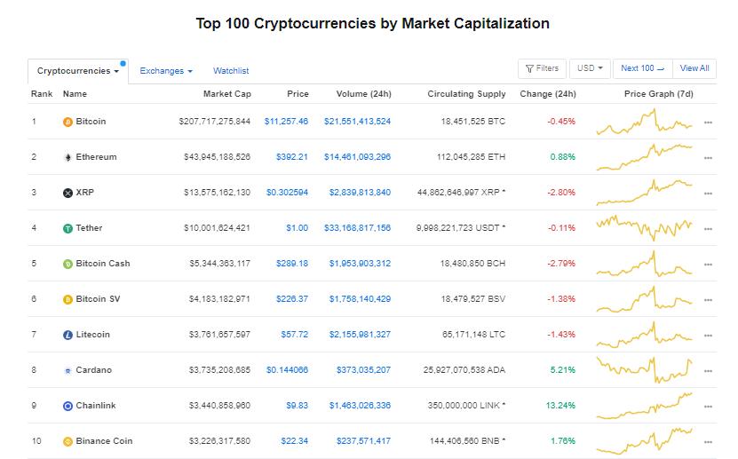 Nhóm 10 đồng tiền hàng đầu theo giá trị thị trường ngày 5/8 (nguồn: CoinMarketCap)