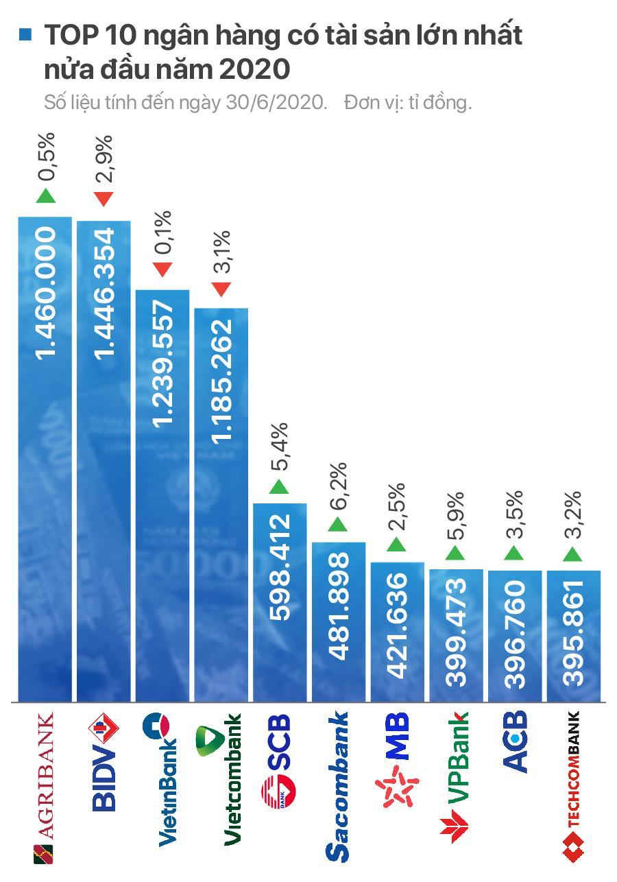 TOP 10 ngân hàng có tài sản lớn nhất nửa đầu năm 2020 - Ảnh 1.